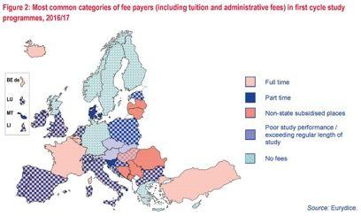 Nejčastější kategorie studentů, kteří platí poplatky (zahrnuto je školné a administrativní poplatky) v prvním cyklu studia v roce 2016/17