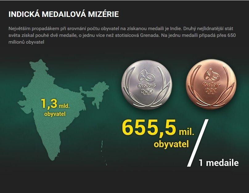 Medaile z Ria jinak  Jak si vedli Češi proti zbytku střední Evropy a kdo za  slávu