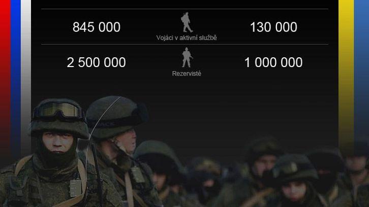 GRAFIKA Jak velkou převahu má ruská armáda nad ukrajinskou