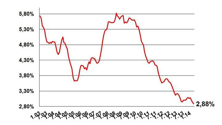 Hypotéky překonaly další rekord. Tak levné ještě nebyly