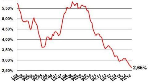Posledních pět let jedeme z kopce. Průměrná sazba dál klesá.