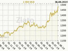 Vývoj zlata za poslední rok