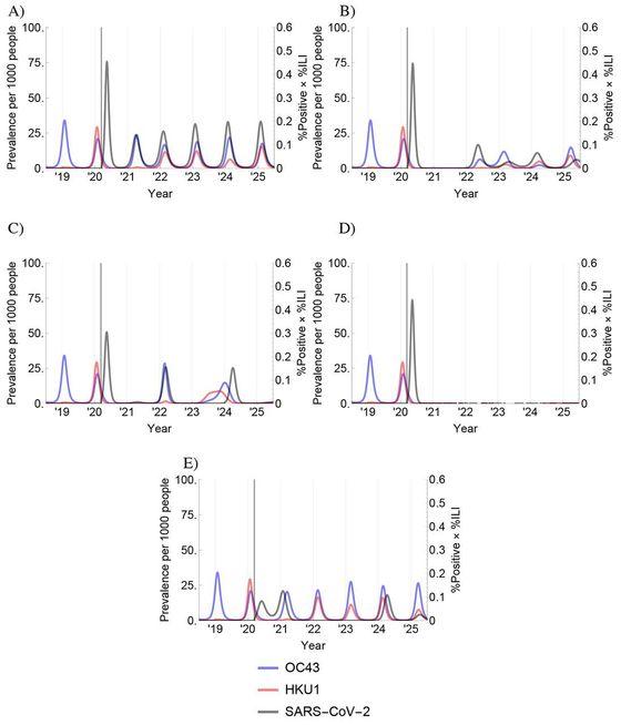 Varianty šíření: a) roční, b) dvouleté, c) nepravidelné i silnější, d) dlouhodobá imunita vede k vyhlazení viru, e) ale do roku 2024 hrozí návrat epidemie.