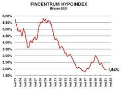 Hypoindex - březen 2021
