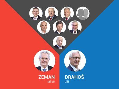 Zeman, nebo Drahoš? Přerozdělte hlasy z prvního kola a hned zjistíte, kdo se stane novým prezidentem