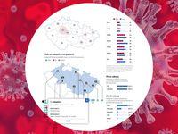 Kolik je potvrzených nakažených v krajích? Aktuální data v mapě Česka