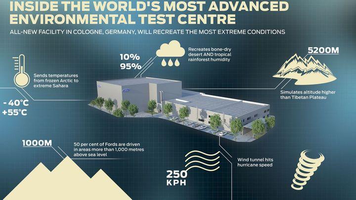 Ford ověří auta v novém tunelu. Bude v něm vítr až 250 km/h