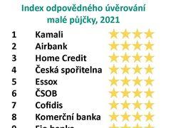 """Žebříček: Malá půjčka do výplaty. Ceny se liší stonásobně, mezi """"šmejdy"""" jsou i banky"""
