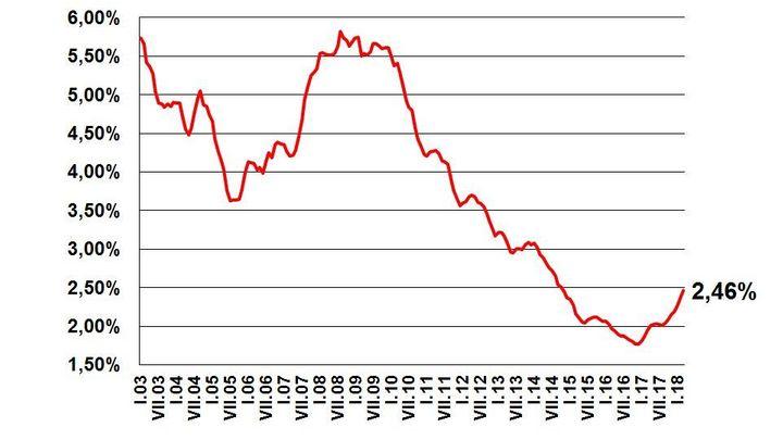 Zdražování hypoték zrychluje, hlásí banky. Průměrný úrok stoupl na 2,46 procenta