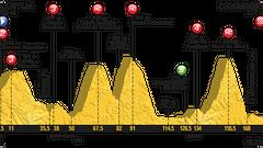 Tour de France 2019: Projděte si program, favority, výsledky a profily etap