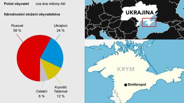 Grafika: Rusové už mají kontrolu nad celým Krymem