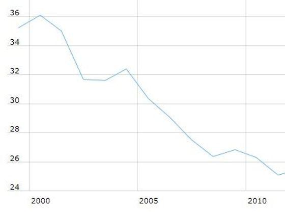 Kurz koruny vůči euru od roku 1999 po současnost. Na ose x jsou jednotlivé roky, na ose y pak cena jednoho eura v korunách. Klikněte pro zvětšení.