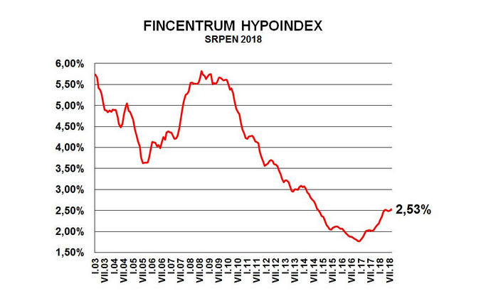 Fincentrum Hypoindex