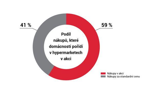 91555807322 Bez slevy už polovina Čechů nenakoupí. Jen desetina ale zůstane u ...