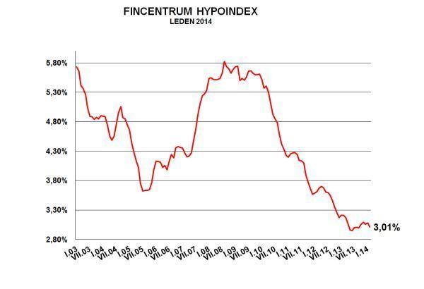 Hypoindex únor 2014