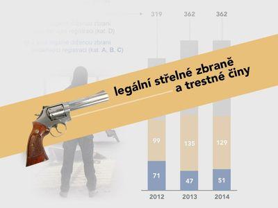 Grafika: Bude v ozbrojeném Česku bezpečněji, nebo naopak? O čem svědčí policejní čísla