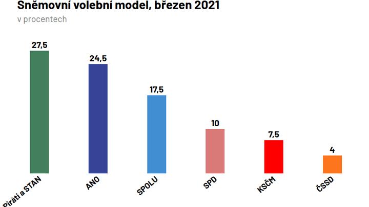 Koalice Pirátů a STAN vede i v modelu Medianu, ANO na ně ztrácí tři procentní body